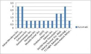 2010 Kurs Katılım Dağılımı